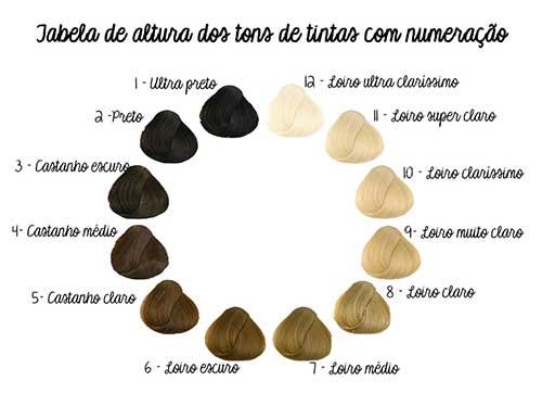 cores de cabelo em tabela com numeros